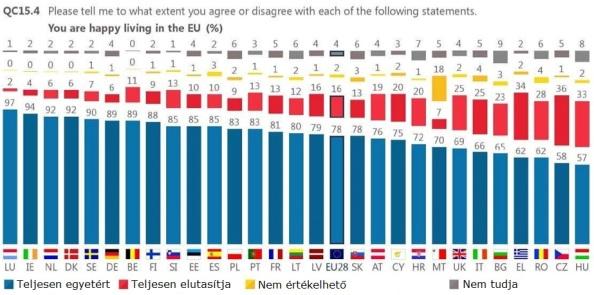 Egyetért-e és mennyiben az alábbi megállapítással: Boldog, hogy az EU-ban él (%)